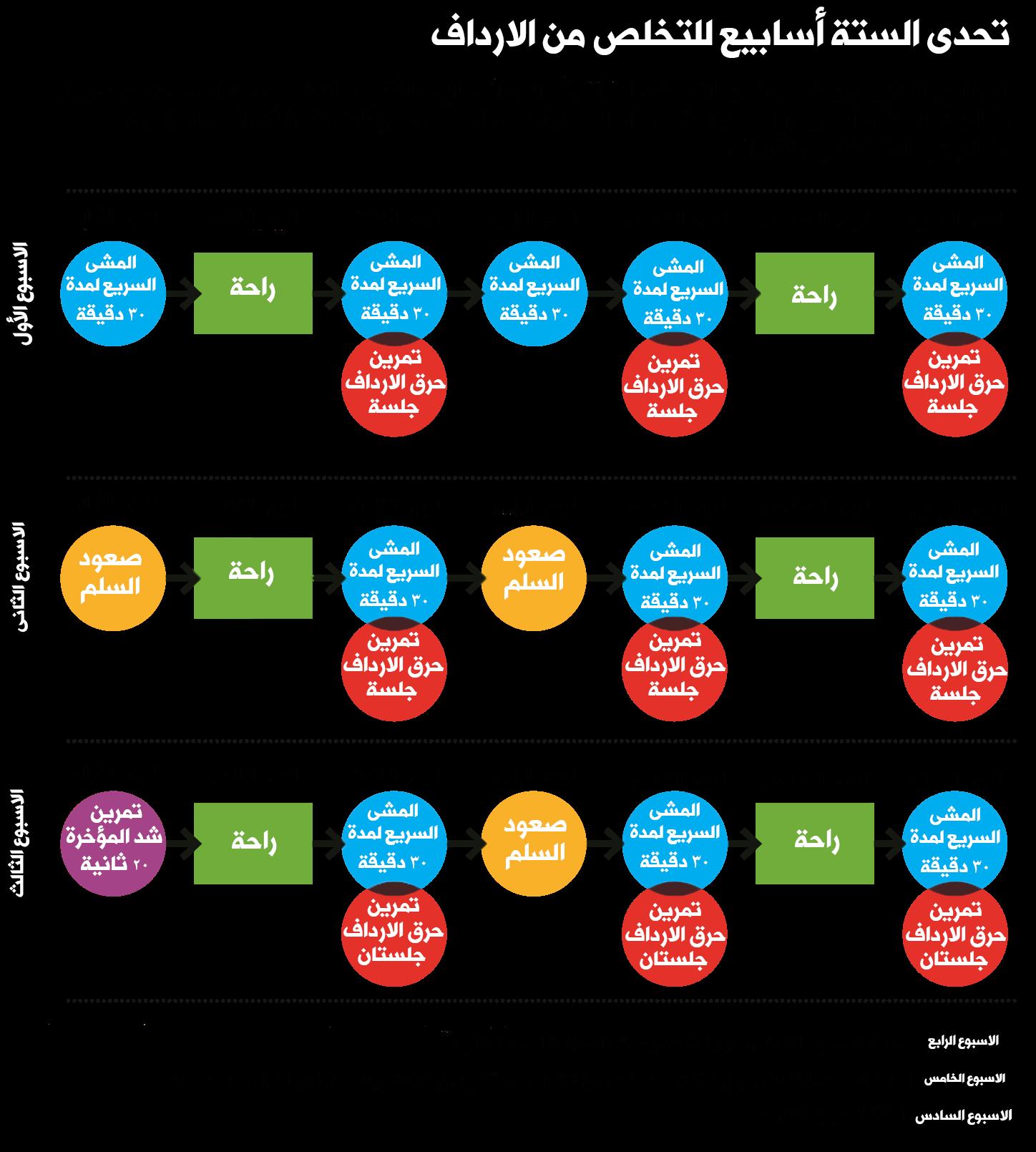 جدول تمارين لتخسيس الارداف والافخاذ والمؤخرة