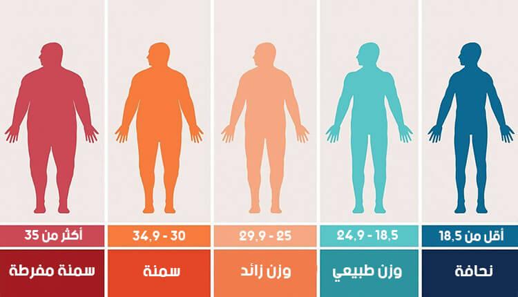 حساب مؤشر كتلة الجسم